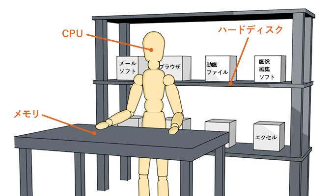 メモリ・CPU・ハードディスクの関係図
