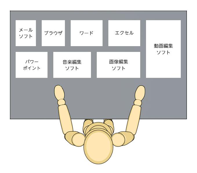 メモリを机に例えた図:メモリ容量大
