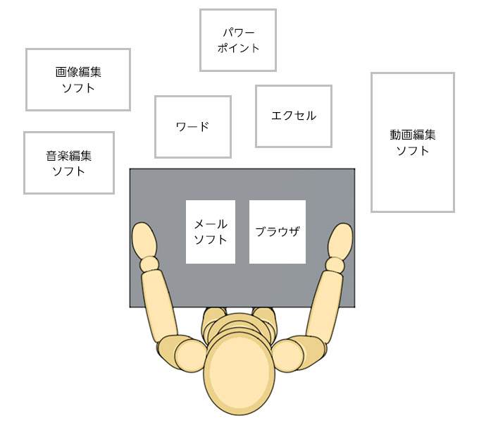 メモリを机に例えた図:メモリ容量小