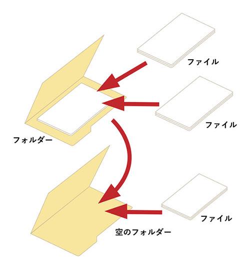 ファイルとフォルダーの関係図