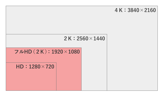 HD解像度と4K解像度の比較